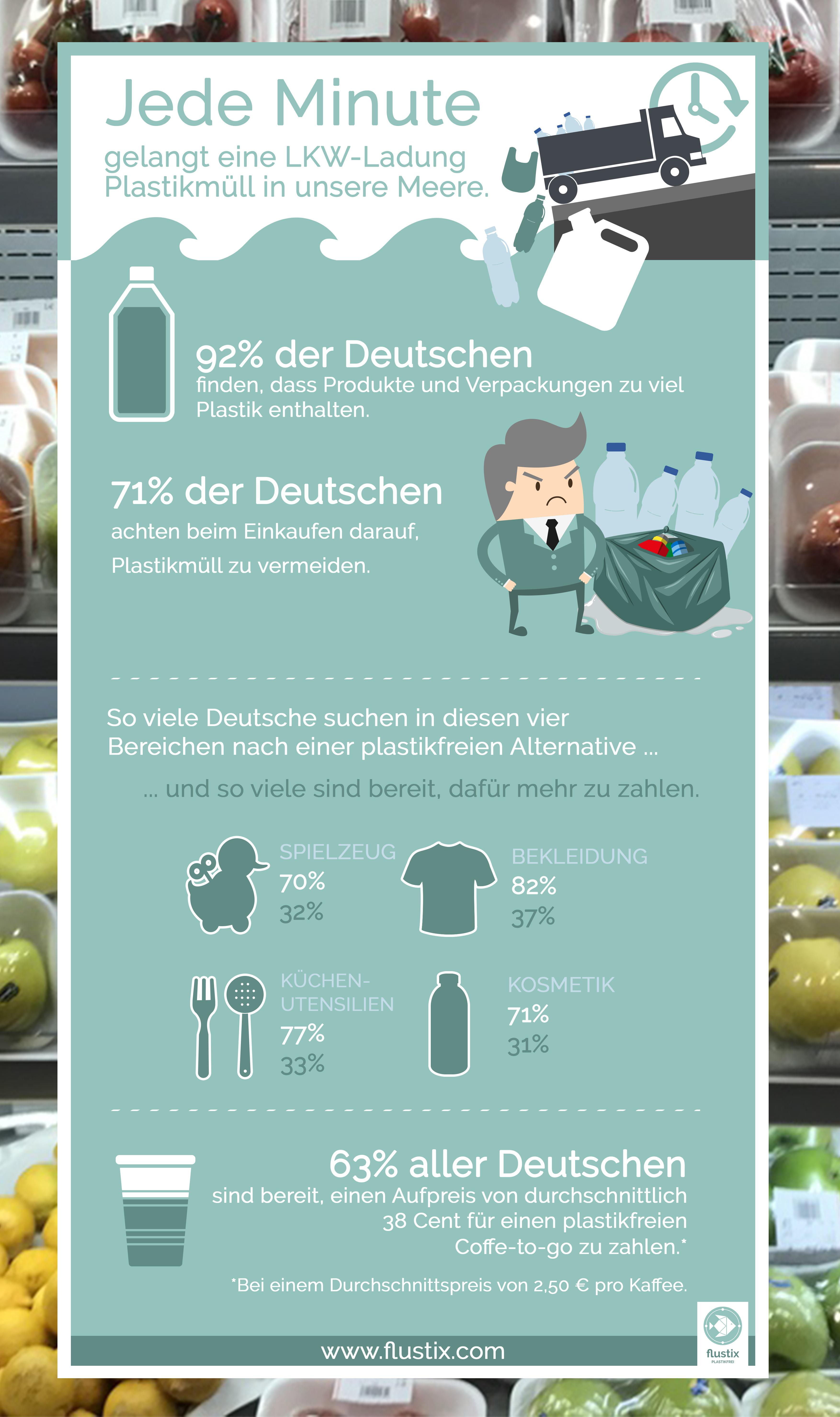 Infografik zur Flustix-Studie Einstellung der Deutschen zu Plastik