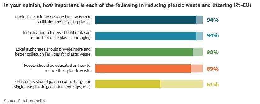 EU Plastikstrategie Umfrage zu Reduzierung zu PLastik