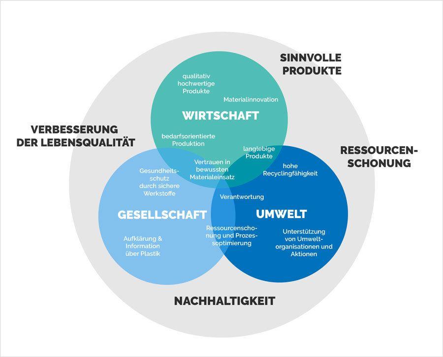 Grafik zu Wirtschaft Gesellschaft und Umwelt