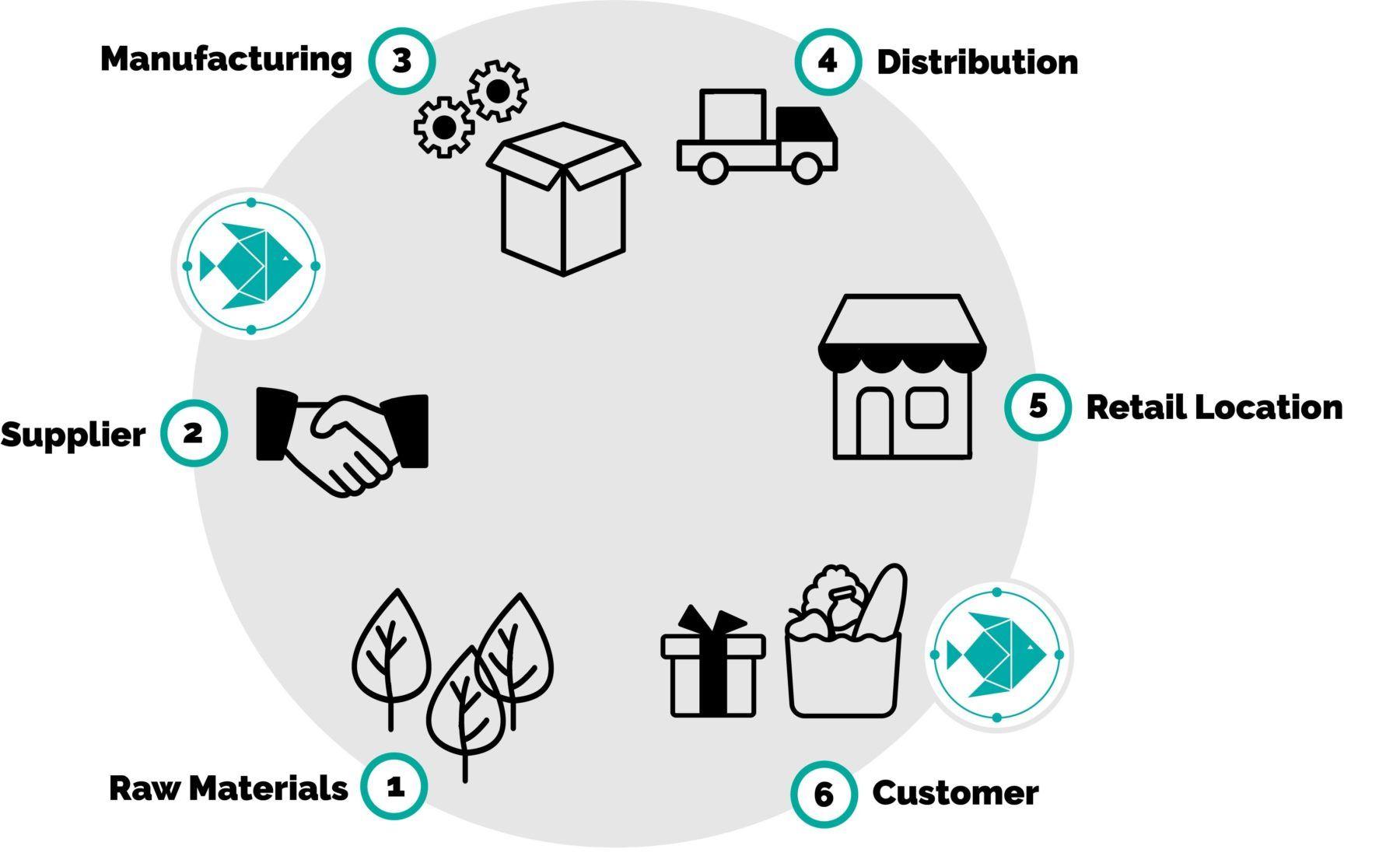 Titelbild zu nachhaltige Glaubwürdigkeit für Unternehmen; zeigt Produktkreislauf von Entstehung bis zum Verkauf