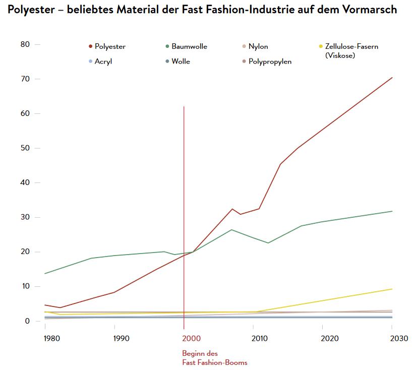 Diagramm über Polyester - beliebtes Material der Fast Fashion-Industrie, In Mode versteckt sich Plastik