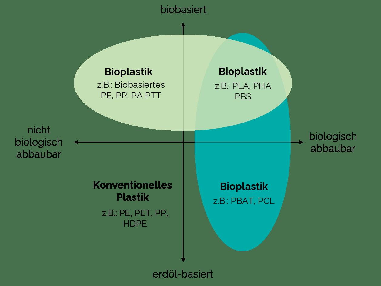 Infografik: Arten von Bioplastik