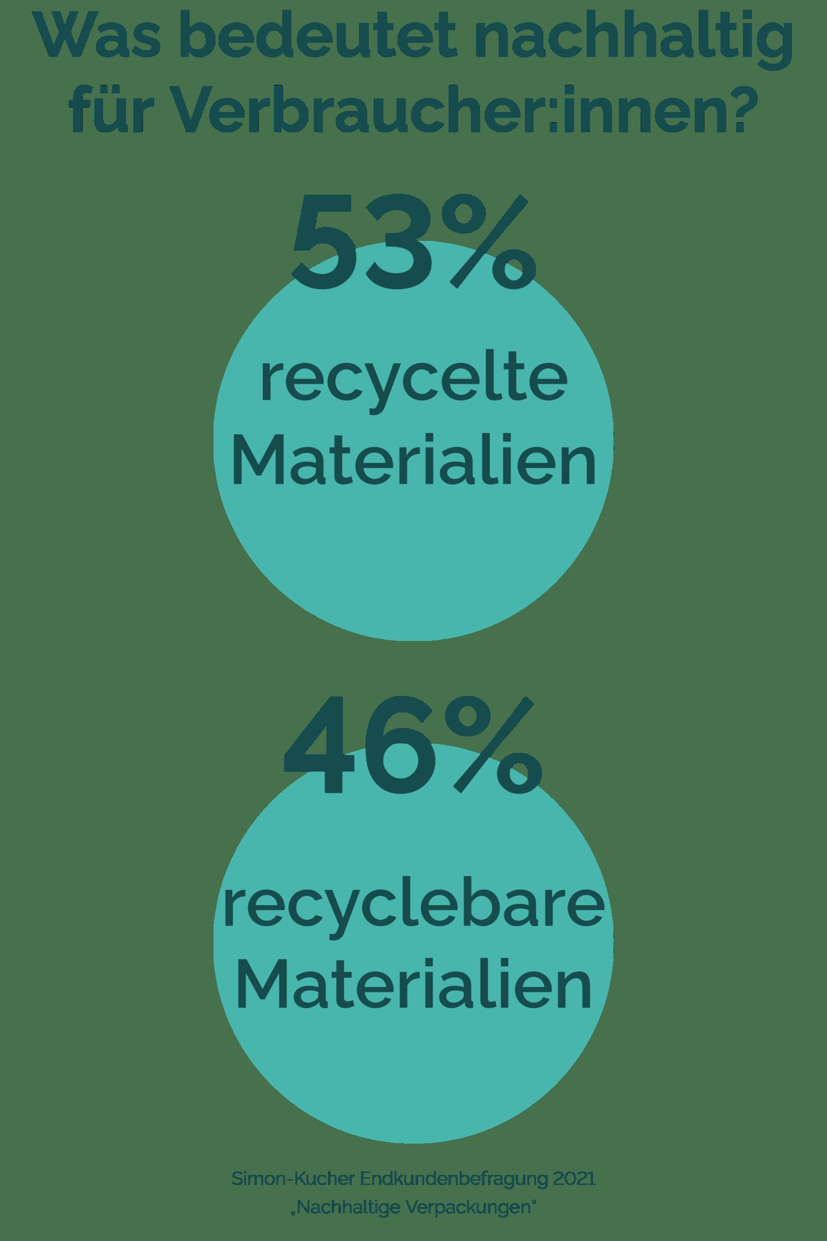 Was bedeutet nachhaltig für Verbraucher:innen? 53% recycelte Materialien 46 % recyclebare Materialien